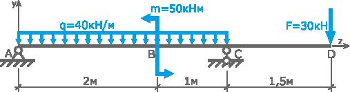 Решение задач по сопромату двухопорных балок